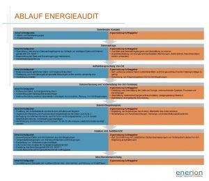 Ablauf eines Energieaudits