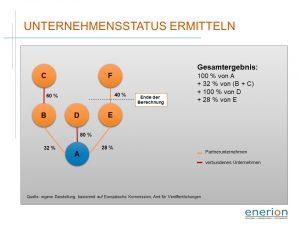 Ermittlung des KMU-Status für Unternehmen